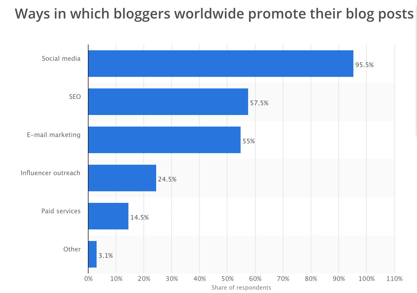 Blogging Chart - how to promote blog posts. Blog traffic statistics.