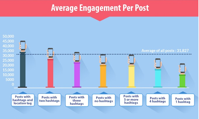 hashtag statistics - average engagement per post