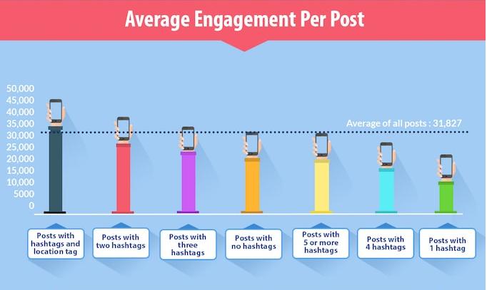hashtag statistics - average engagement per post