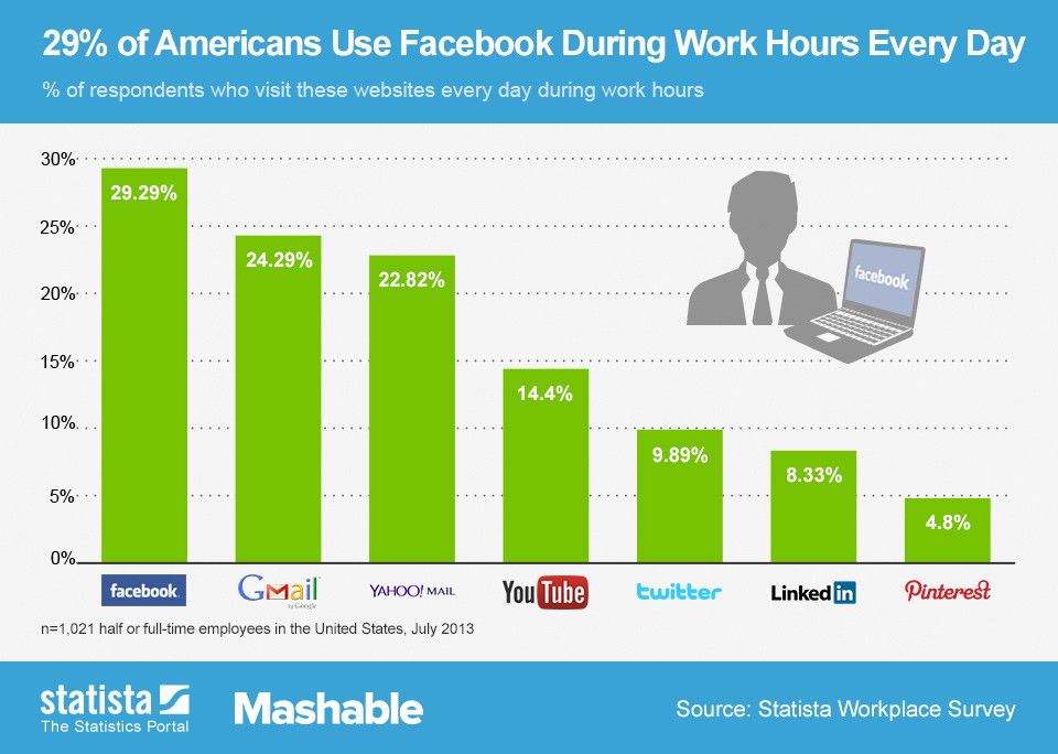Facebook Usage chart, statistics