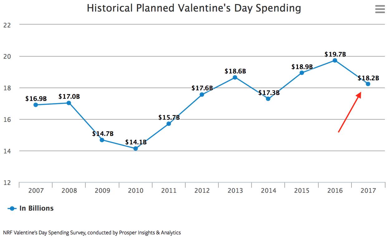 Valentine's Day Spending Chart, Statistics