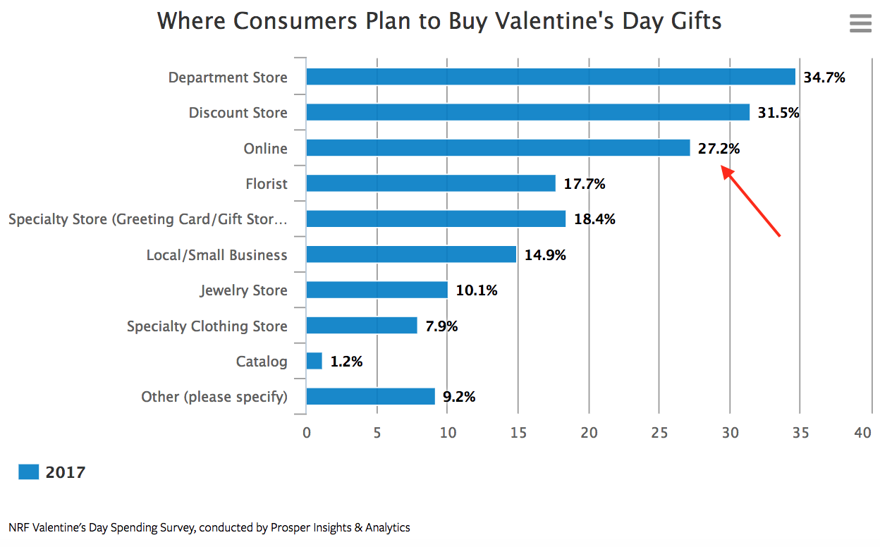 Where consumers buy Valentine's Day gifts