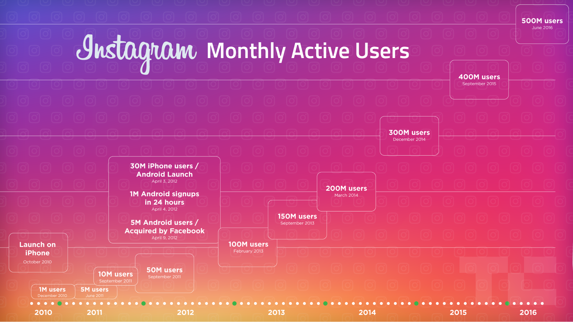 Instagram monthly active users statistics