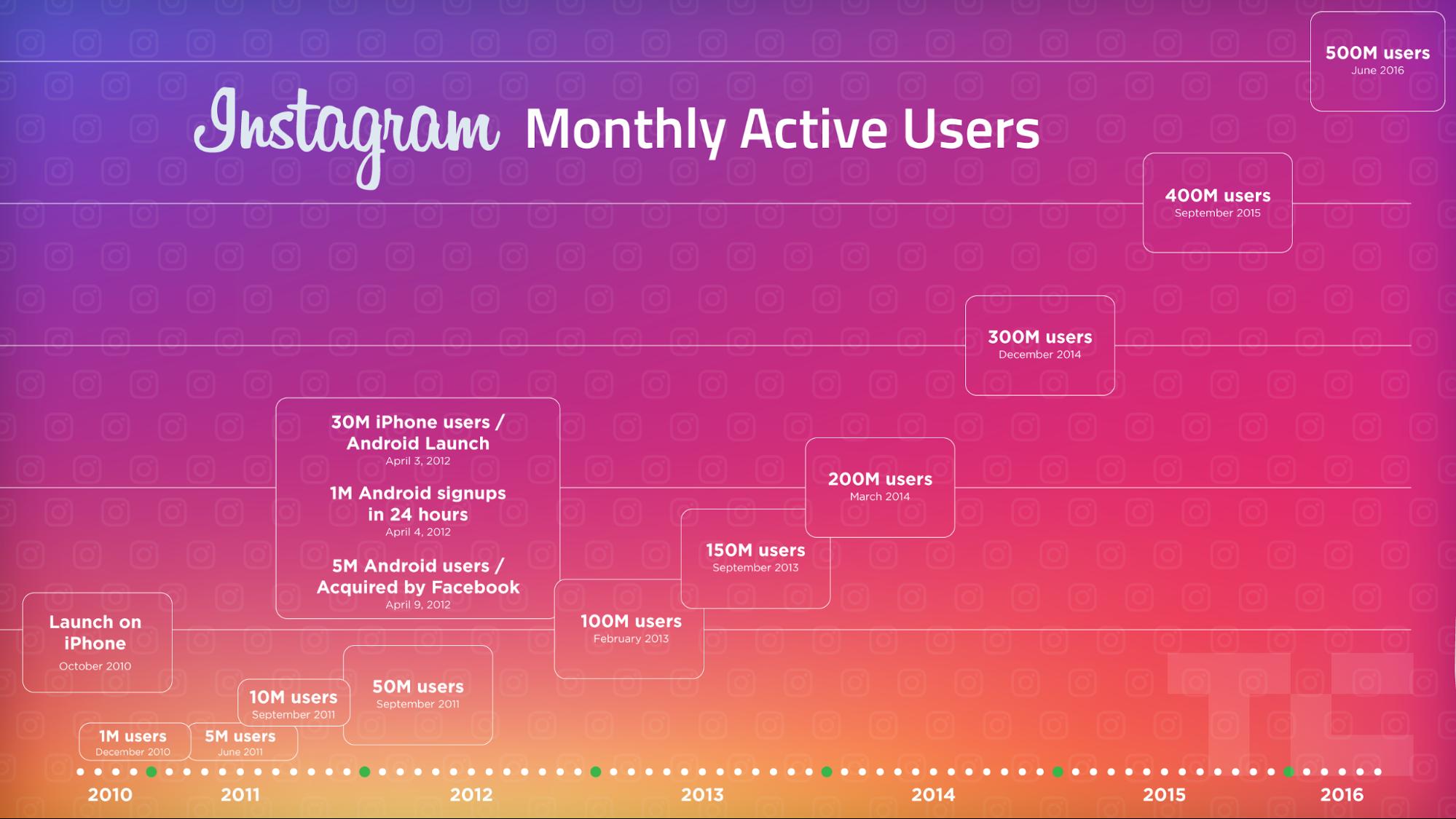 Instagram monthly active users statistics