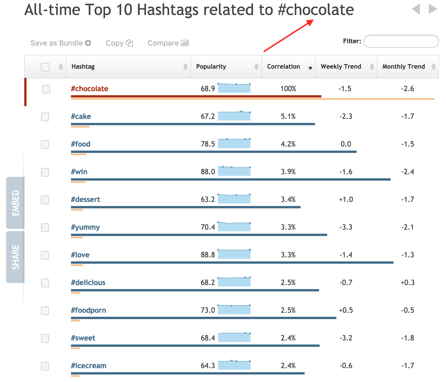 top 10 chocolate hashtags