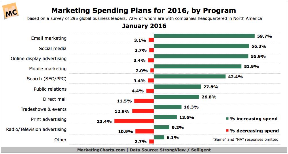 social marketing stats example