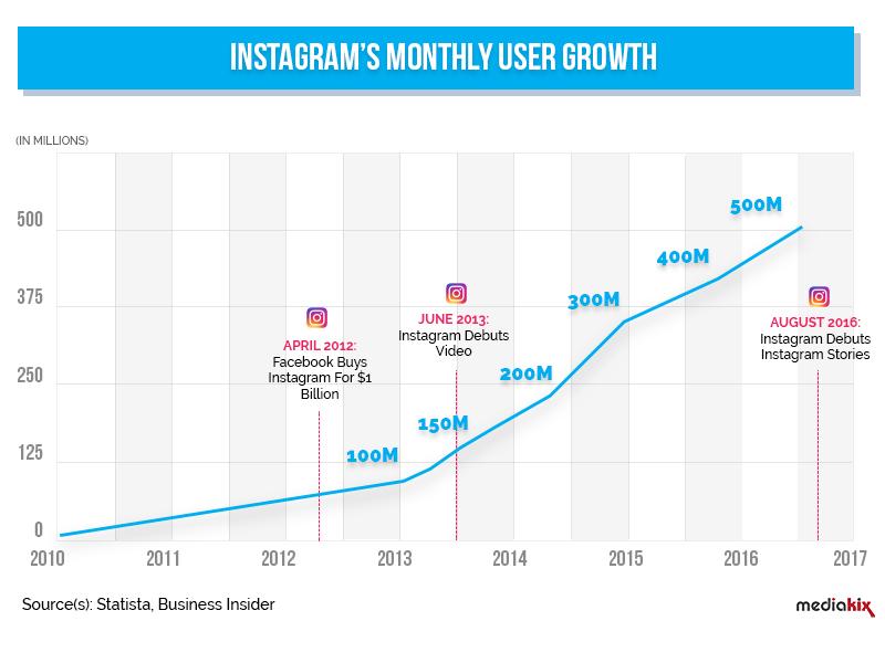 Instagram Statistics img
