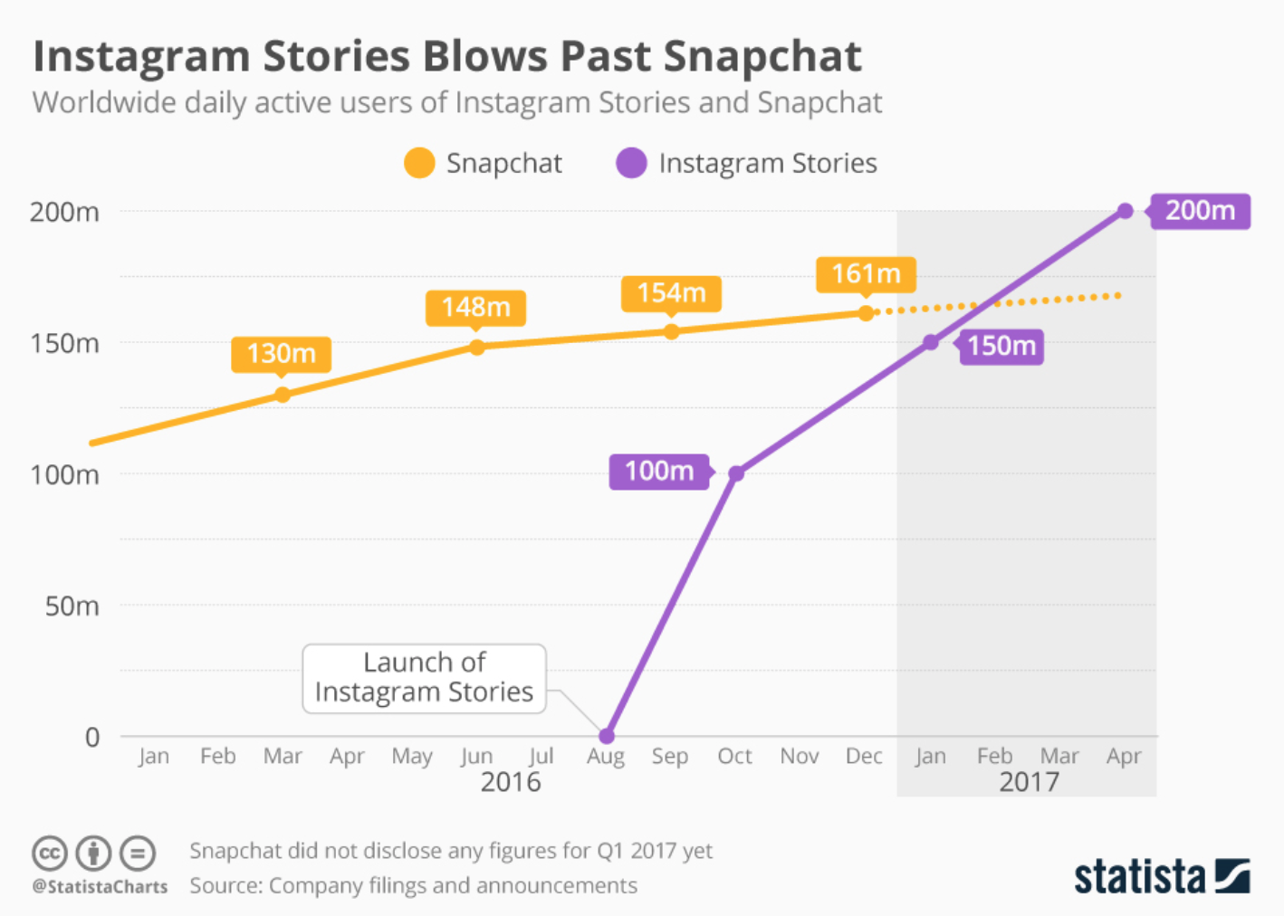 Instagram Stories vs Snapchat Stories Statistics