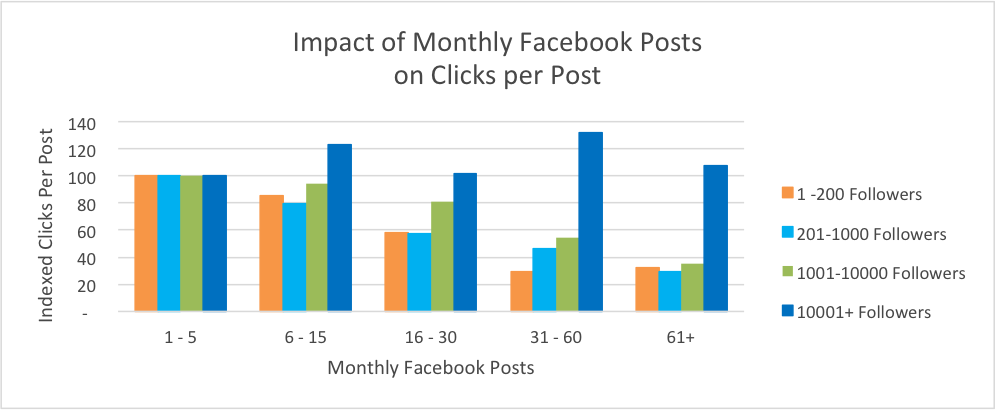 how often to post on Facebook