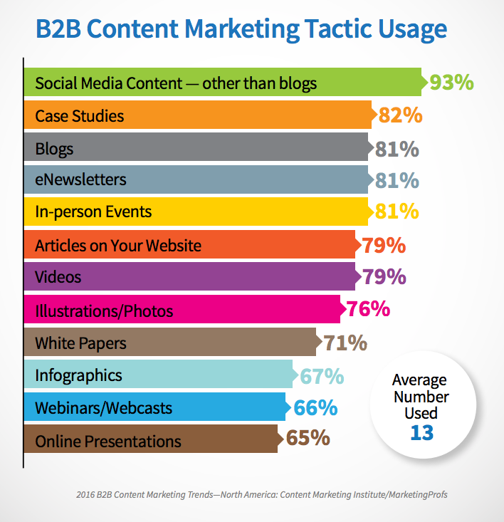 B2B marketing tactics img