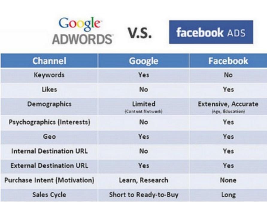Google Ads vs Facebook Ads img