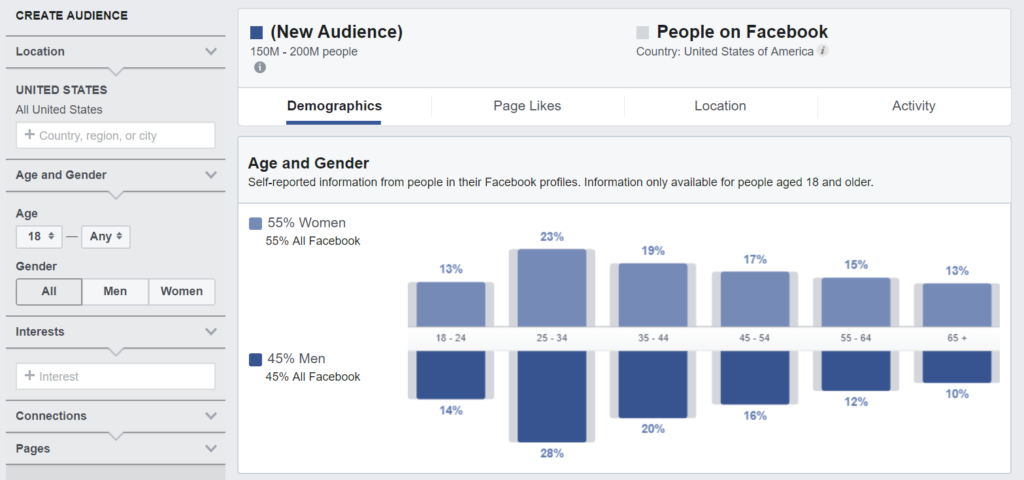 audience insights on Facebook