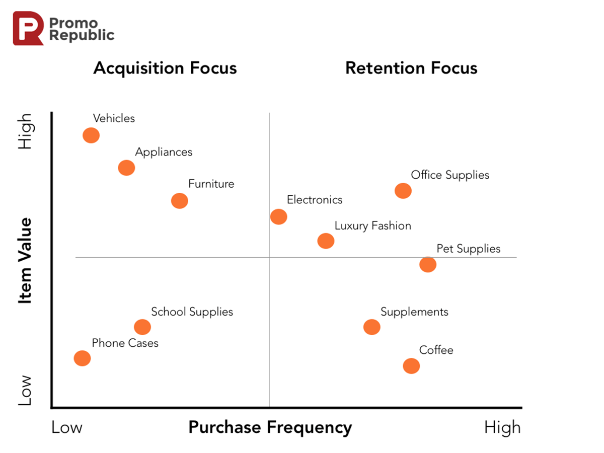 Does Retention Fit Your Business
