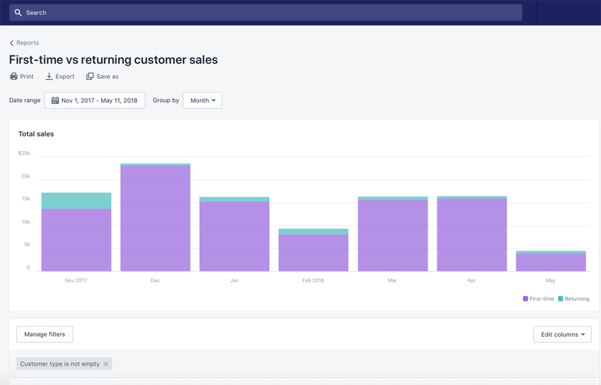 Retention Rate on Shopify