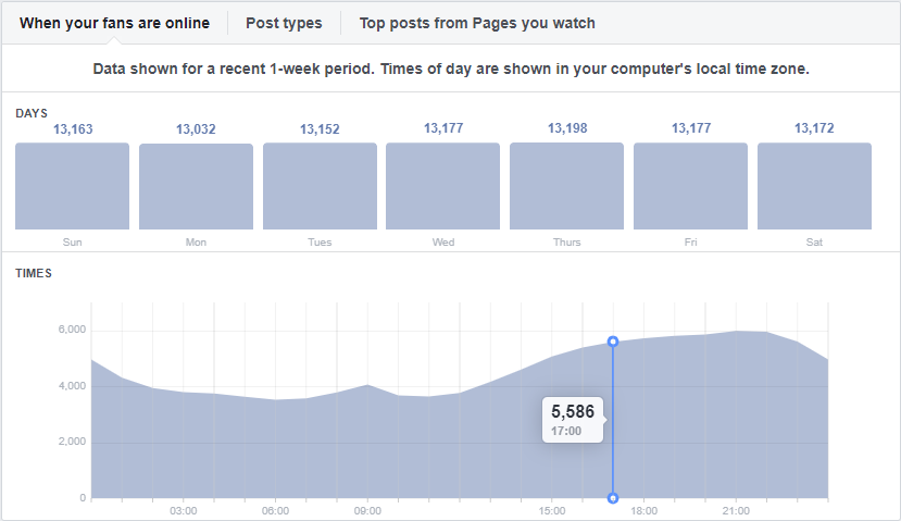 When is my Facebook audience the most active?