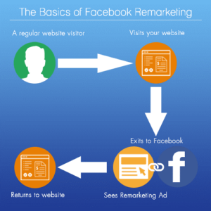 Feel the real power of Facebook remarketing