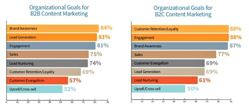 Organizational goals for B2C and B2B content marketing.