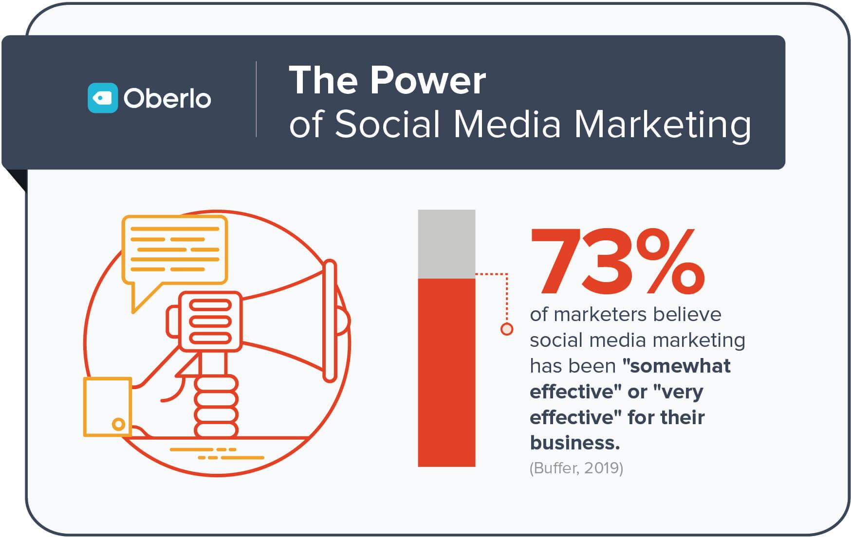 the power of social media